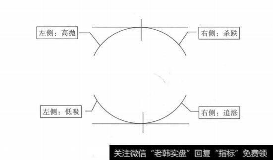左侧交易和右侧交易_左侧交易与右侧交易的思辨