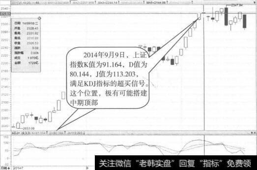 [股票超买是什么意思]超买信号的实战案例解析