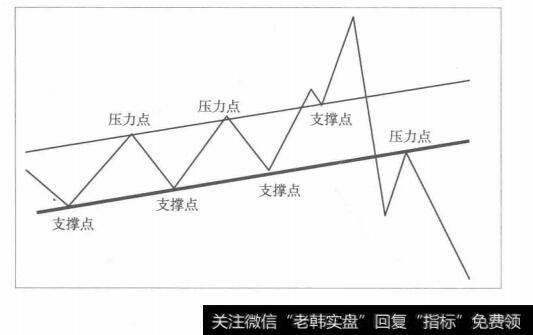 [左側交易什么意思]左側交易秘岌之三:為趨勢線樹正名