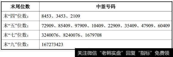 【华夏航空网上值机】华夏航空网上申购中签结果出炉 中签号码共有72900个