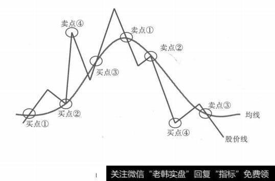 顾比均线指标实战用法_几种均线的实战用法分析