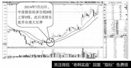 均线选股公式_10周均线选股法的实战用法
