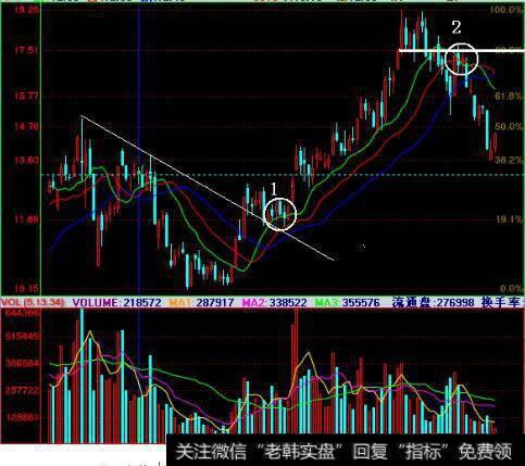 阿里巴巴股价如何_如何判断股价的有效突破?