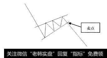 k线图的26个卖出形态|K线形态中的卖出信号:卖点8上升楔形