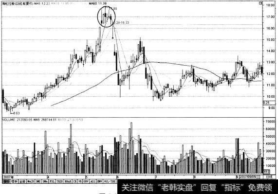 k线图的26个卖出形态_K线形态中的卖出信号:卖点8上升楔形