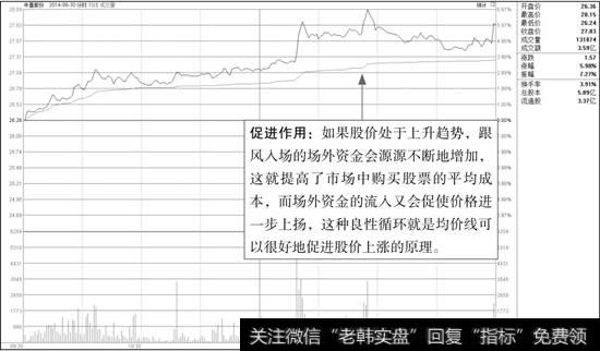 中直股份分时图(1)