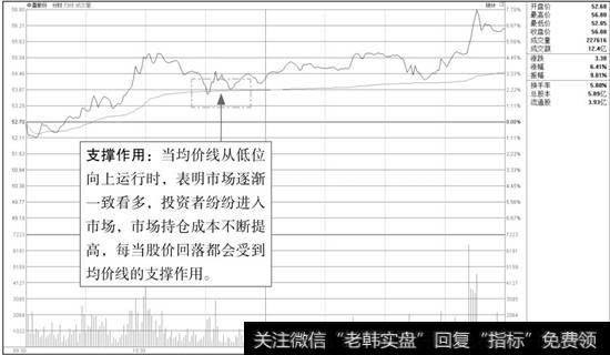 中直股份分时图(2)