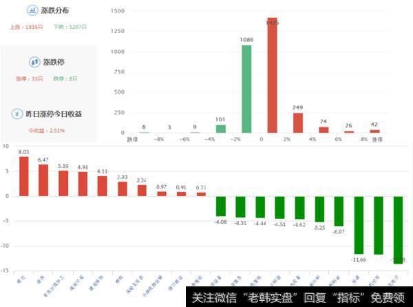 零点财经涨停板复盘|涨停板复盘:贵州燃气超跌首板带动次新股反弹  周末IPO数量将成焦点!