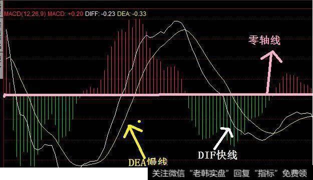 macd指標中的兩根線代表什么意思_macd指標中的兩根線代表什么意思?