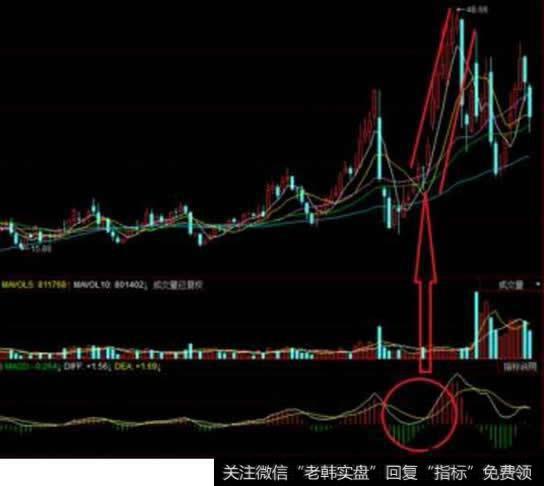 华西证券交易软件下载|华西证券交易软件MACD绿色,红色各代表什么意思?