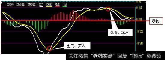 [macd線黃線是代表的什么意思]MACD線黃線是代表的什么?