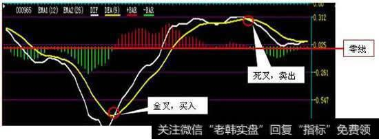 [macd线黄线是代表的什么意思]MACD线黄线是代表的什么?