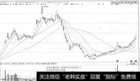 上海二手房成交量趋势_成交量寻找趋势拐点买点