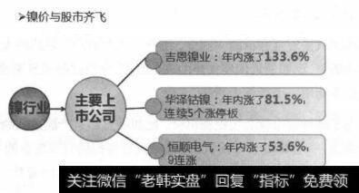 德龍鎳業_對于鎳業價格變動的解析