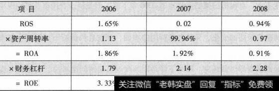 【财务比率分析案例】财务比率分析解读