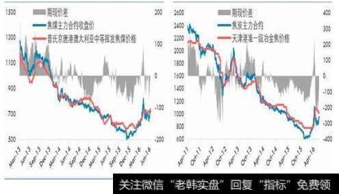 双焦期货加速上涨,春季行情可期