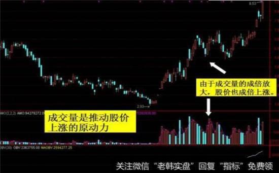 成交量正确的炒股使用方法是什么?如何用成交量分析股票的上涨?