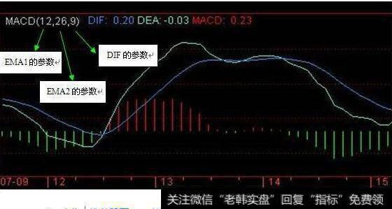 股市中的MACD(DIF)是什么意思?