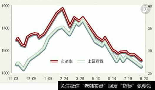 市盈率越低的股票越好吗?