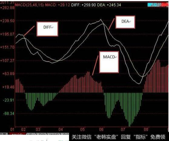 DIF MACD量柱 股价3者关系是什么??