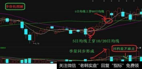 股票技术分析:短线炒股的操盘技巧