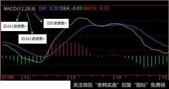 股市MACD指標里的DIF,DEA代表什么,有什么用意?