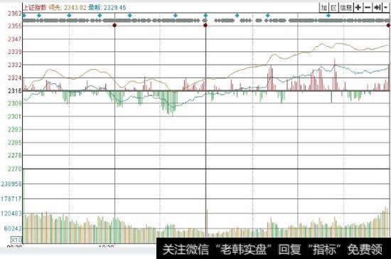股票大盘分时图的一些问题?