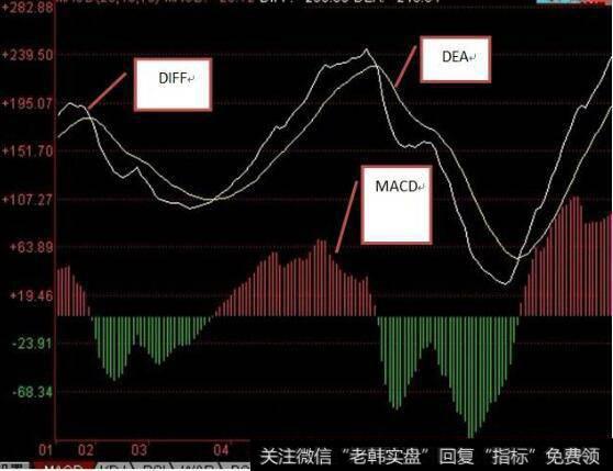 股票软件中的MACD图形中有几个技术参数具体什么意思?