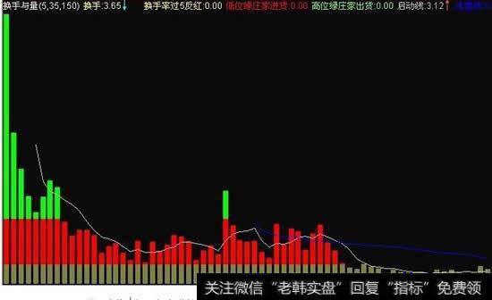 股票换手率高,成交量低是什么意思?