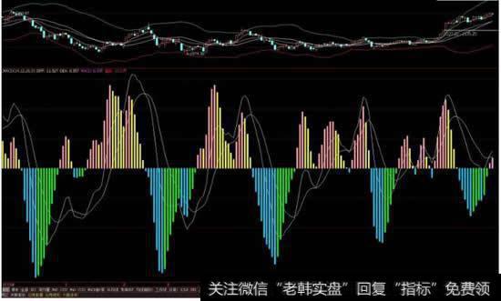 在股票软件中,MACD线中,黄白曲线以及红绿竖线分别代表什么?