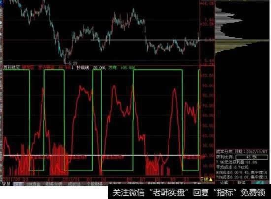 股票的成交量和换手率是什么意思?