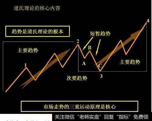 股票里有江恩理论还有什么著名理论,请解释下