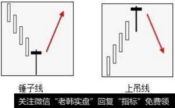 在股市中,锤子线(上吊线)是什么?真的很准确吗?