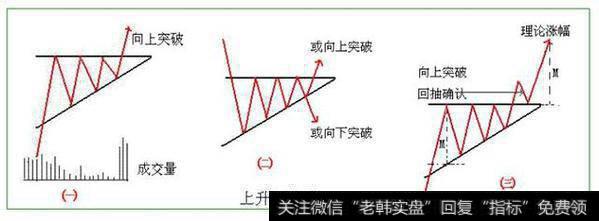 什么是上升三角形突破形态?
