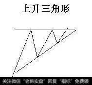 怎么把握上升三角形突破形态?