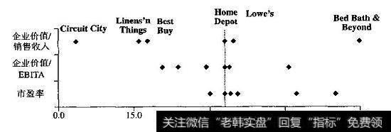 【替代的意思】替代的倍数:市值销售比