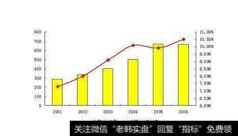 [投入资本回报率计算]投入资本回报率和增长率的缺点