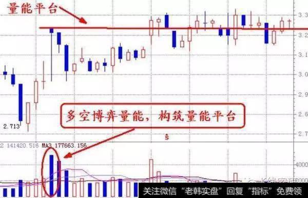 如何通过成交量分析股票?