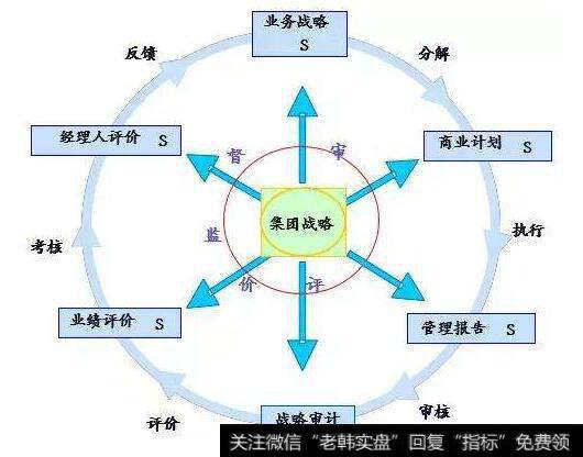 联通剥离业务_影响业务剥离决策的因素