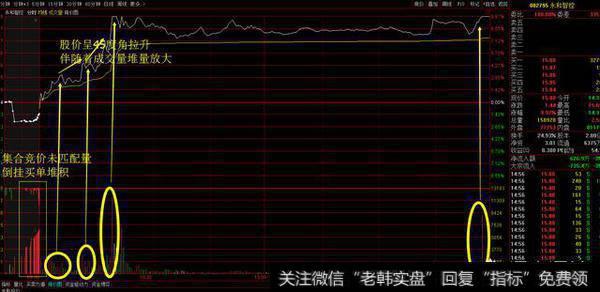 散户怎么通过股票的分时图形走势抓到涨停板?