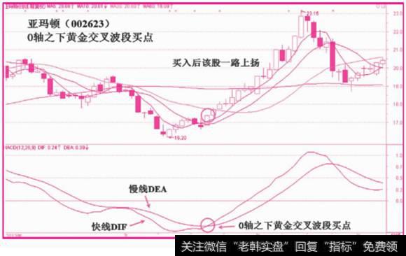 [macd红绿柱]MACD柱状线波段黄金交叉买入信号