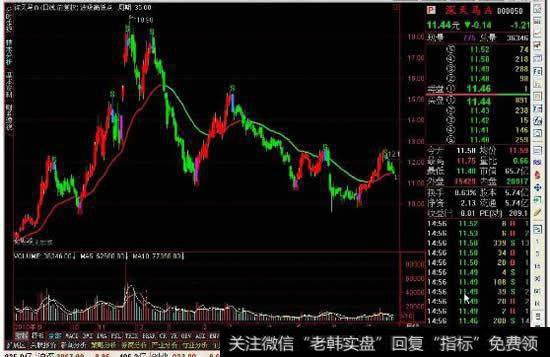 在股市如何操作波段高低点和高位缩量横盘?