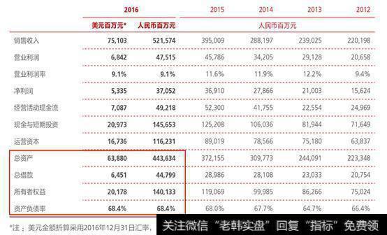 华为资产负债率68%,是什么意思?