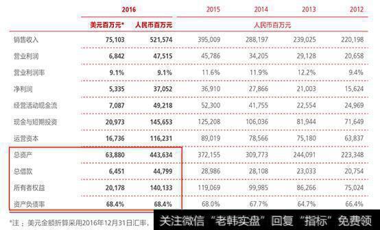 华为资产负债率68%,算下来负债是几千亿吗?