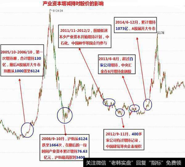 上市公司增持股份和回购股份有什么区别?