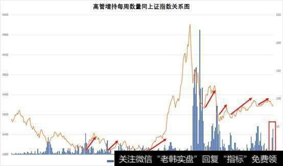 A股上市公司真金白银增持与回购,底部将近了吗?