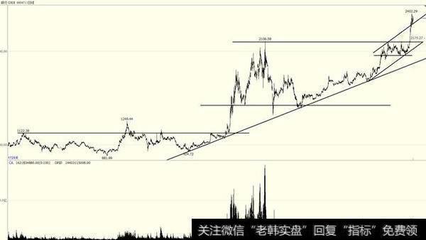 美元上涨银行股_银行股上涨,已是历史新高的银行股还能买吗?