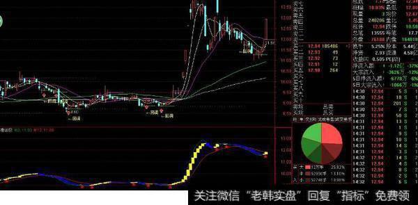 股票指标真的好用吗,你怎么看?