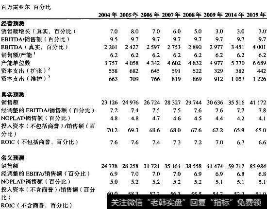 【中国通货膨胀的案例】ConsuCo案例:通货膨胀调整财务预测