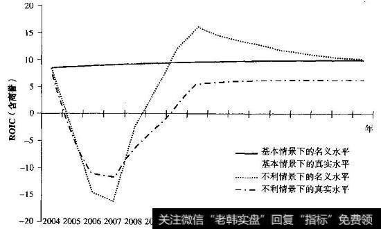 【consumer】ConsuCo案例:现金流情景和概率